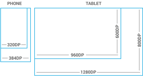 Dimensions in Android