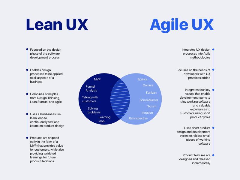 Lean_vs_Agile