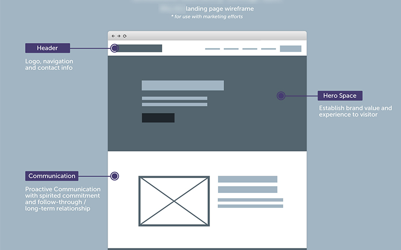 Low-fidelity-wireframes-ux-design
