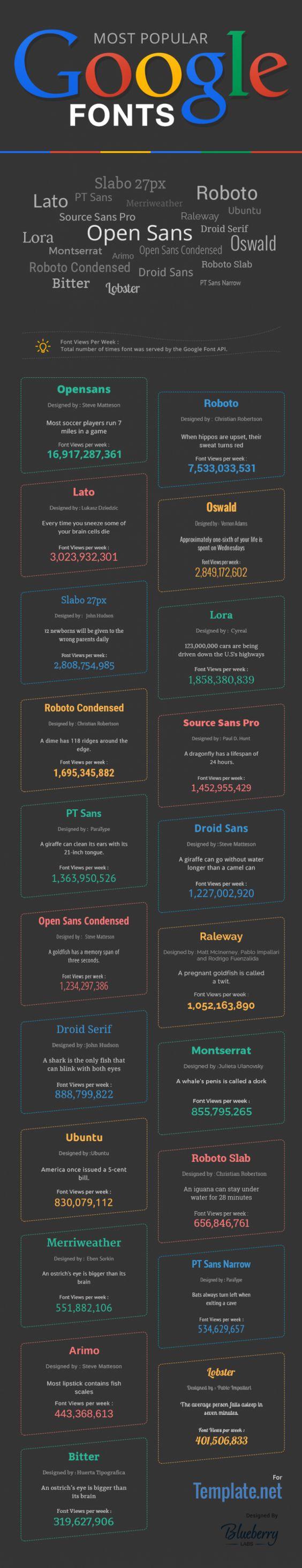 Popular-google-fonts