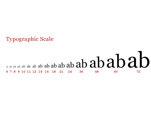 Scaling-Typography