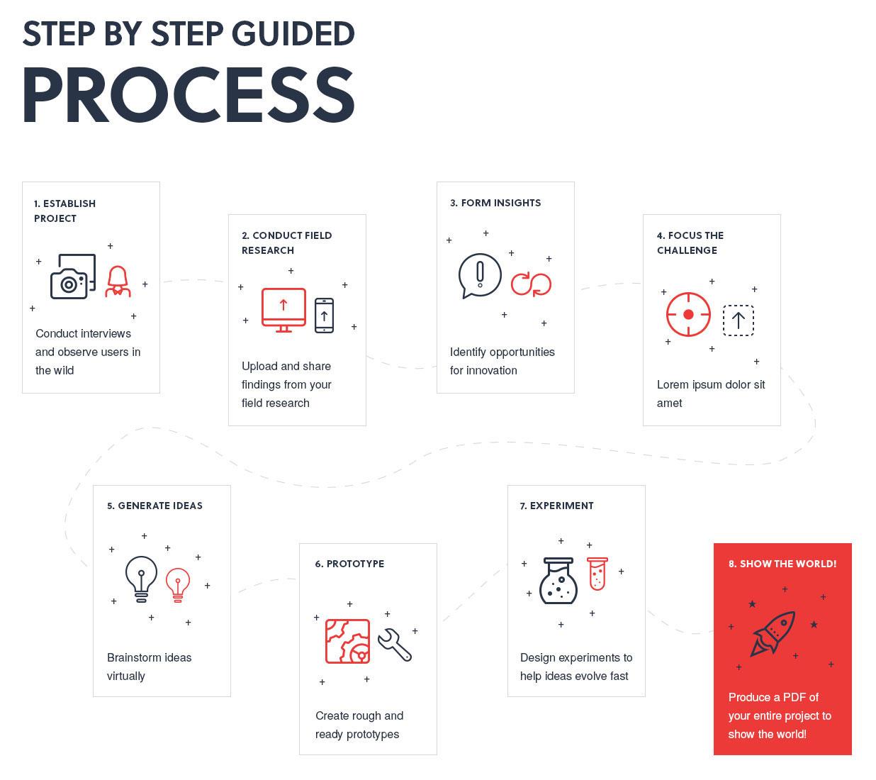UX design thinking process