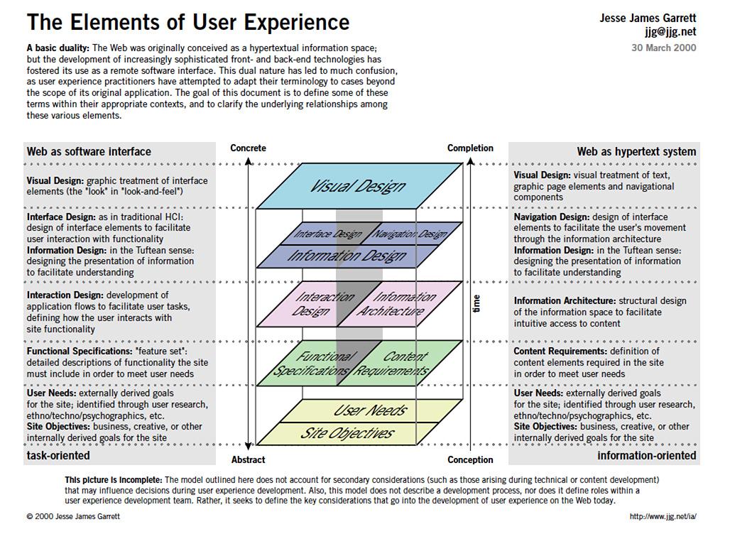 UX elements