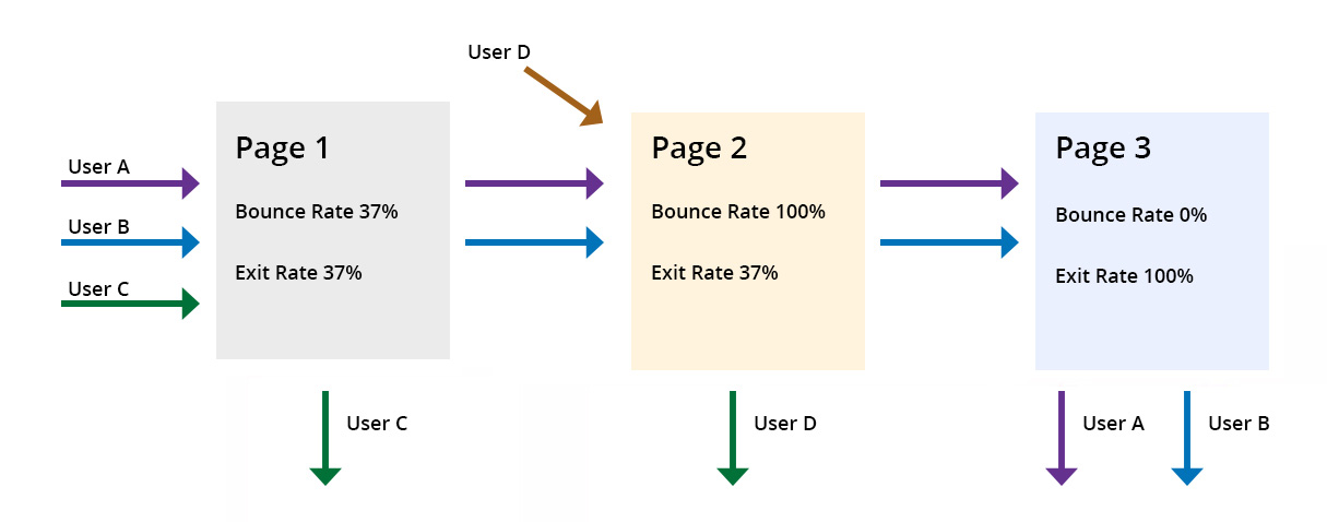 bounce-exit-rate