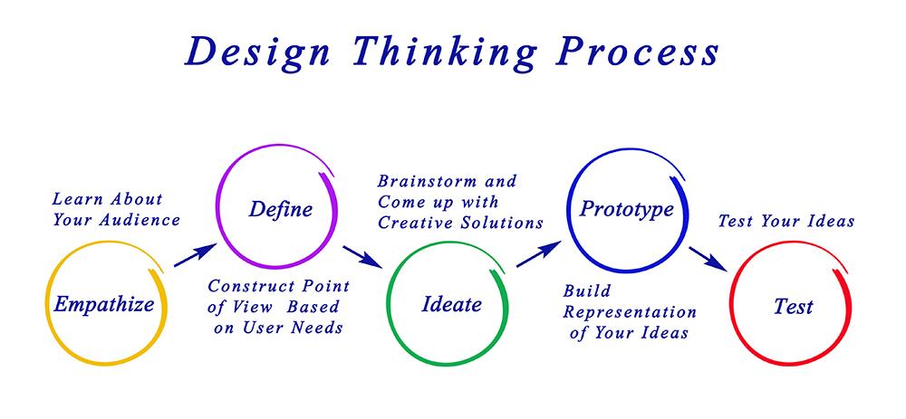 design-thinking-process-2