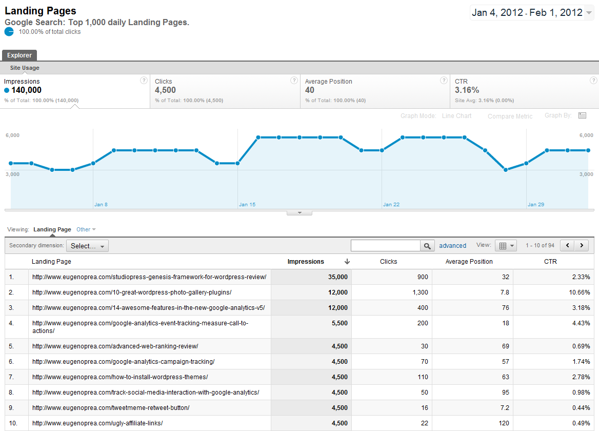 google-analytics-webmaster-tools