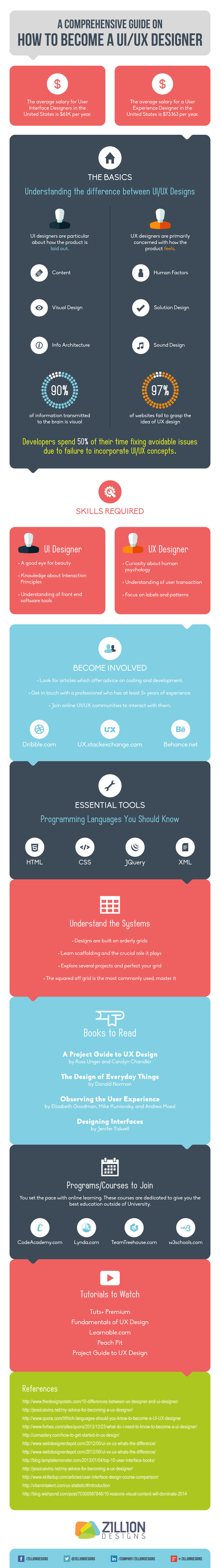 how-to-become-ui-ux-designer