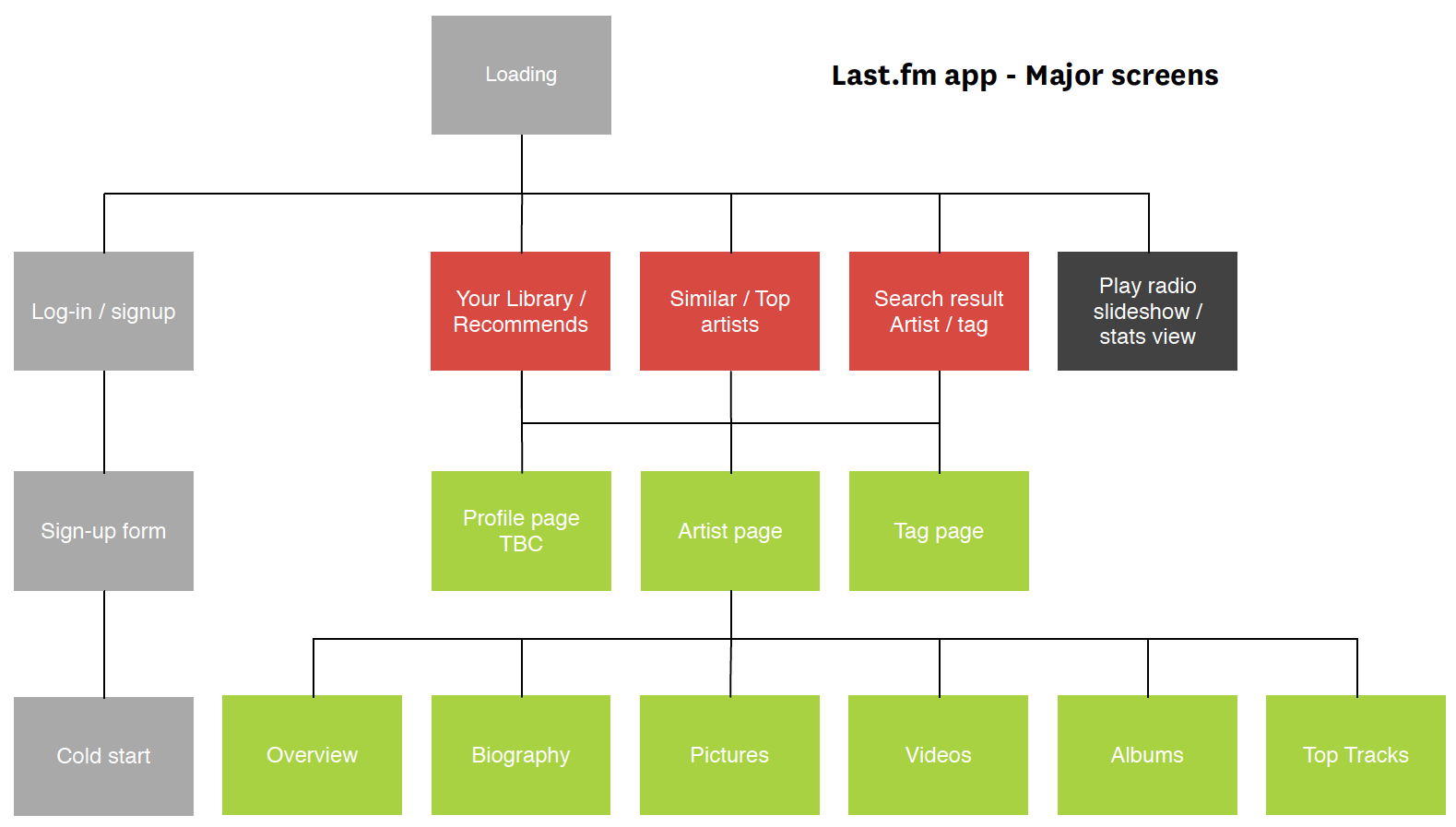 lastfm-app-user-flow