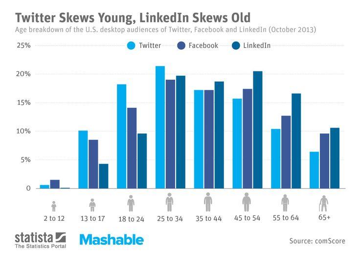 linkedin-age-audience