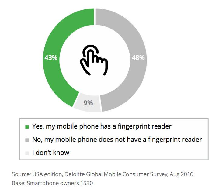 mobile app fingerprint reader