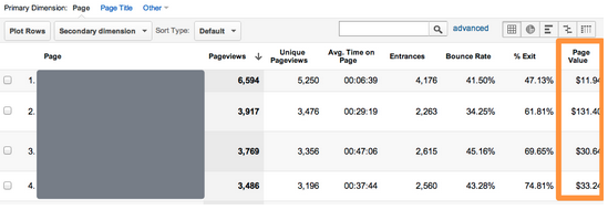 page-value-report