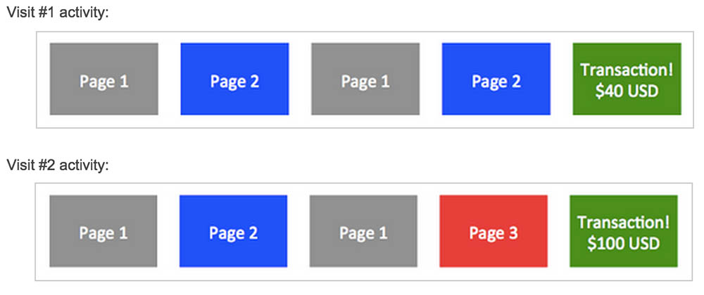 page-value