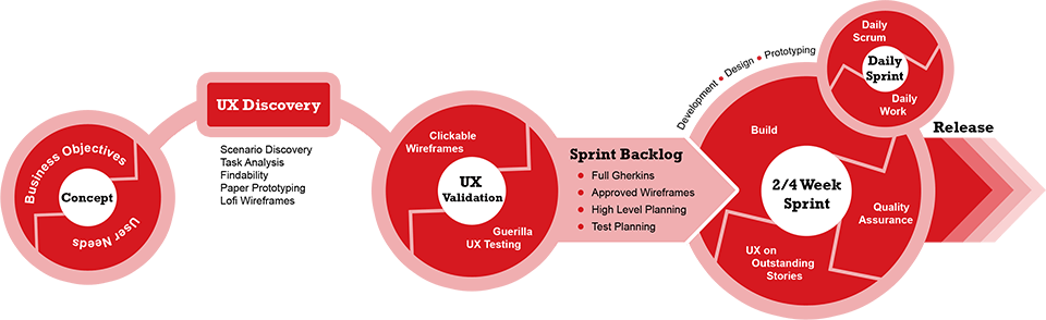 Agile ux lead process