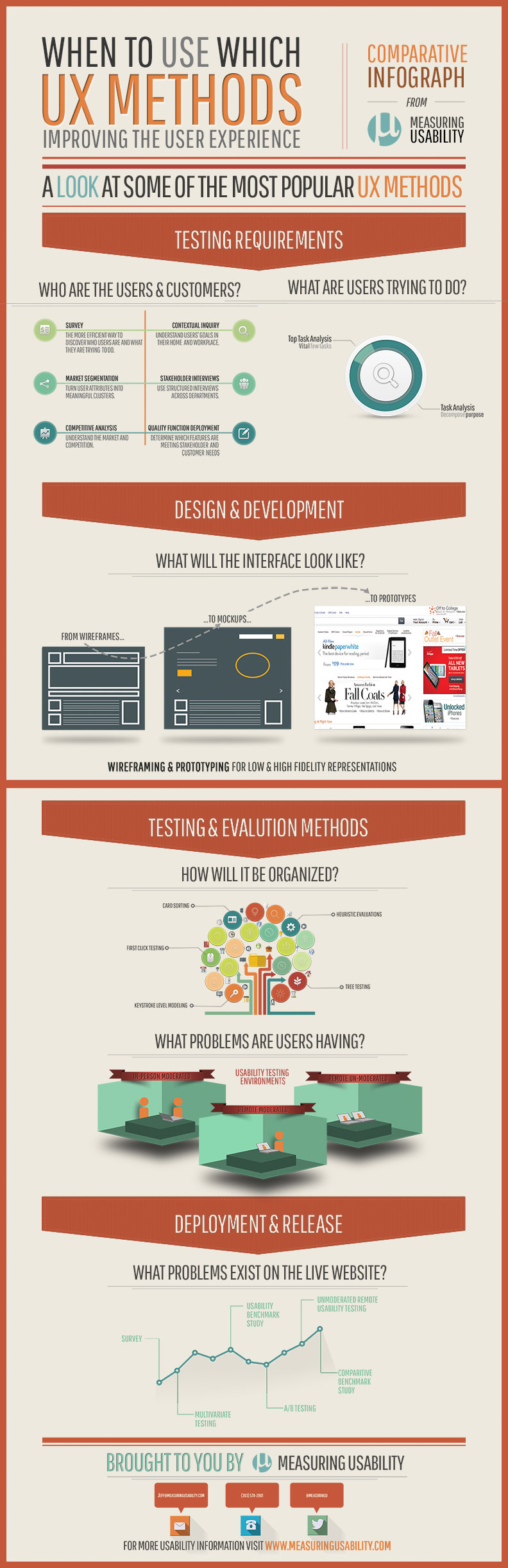 UX methods infographic