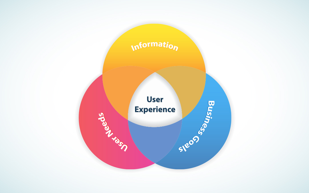 what-is-ux