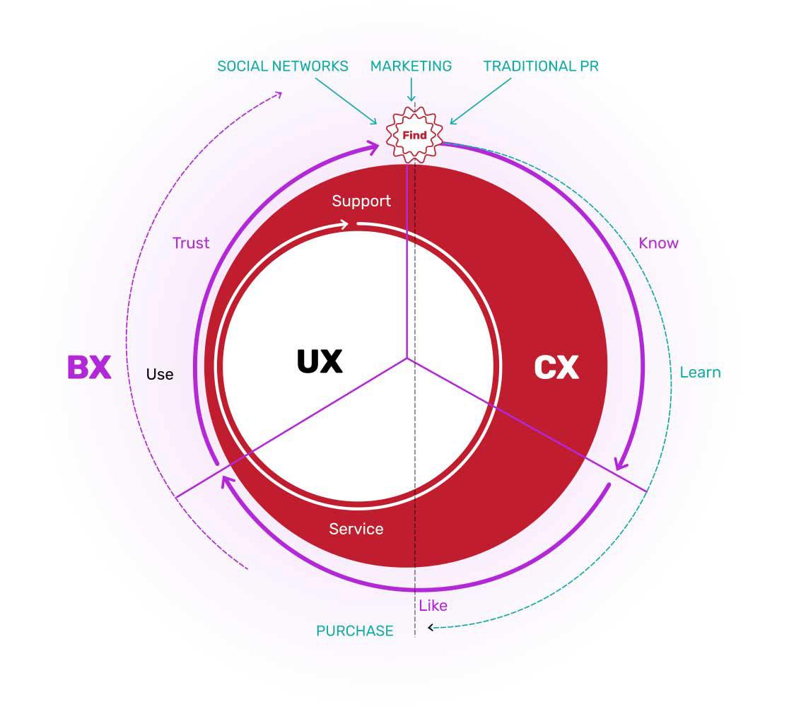 brand experience design (BX)