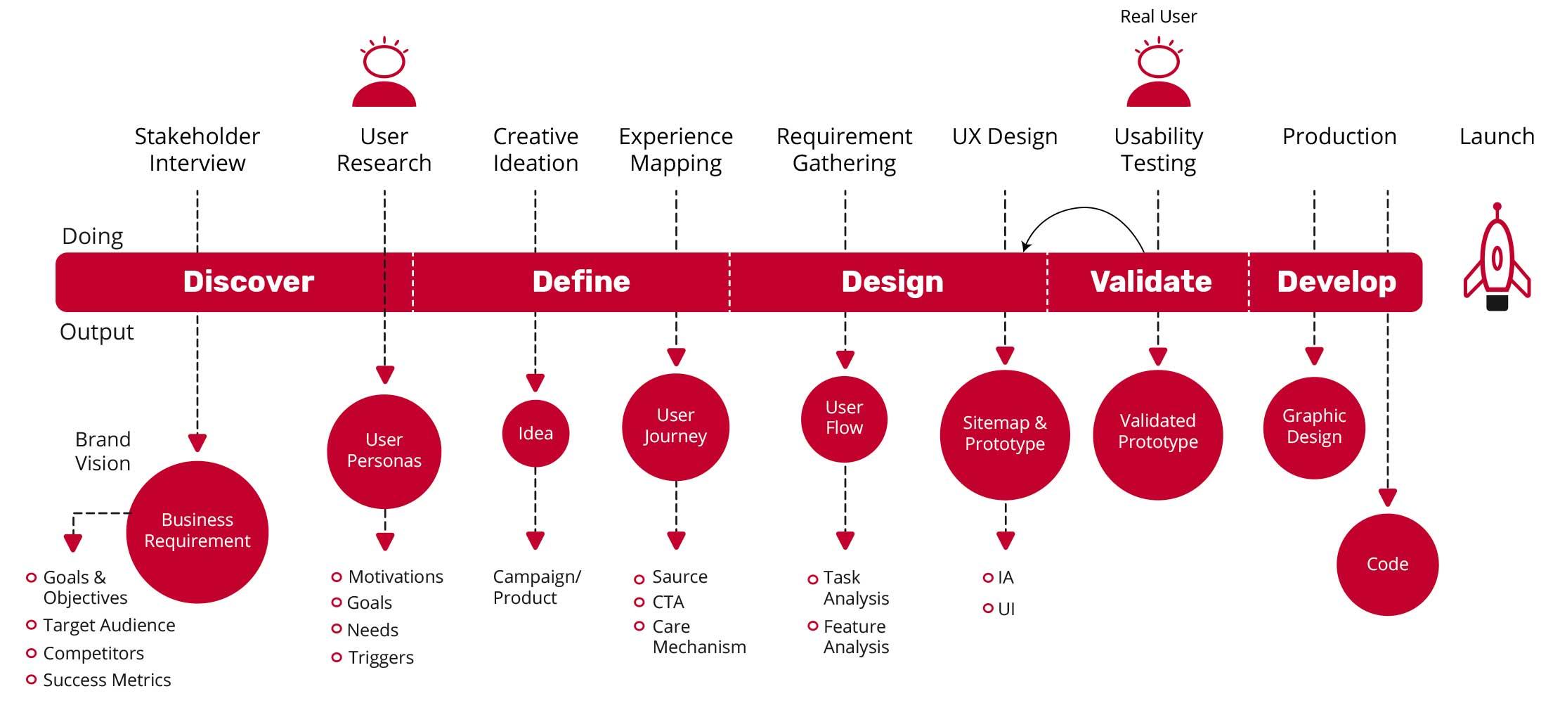 User Centered Design Process