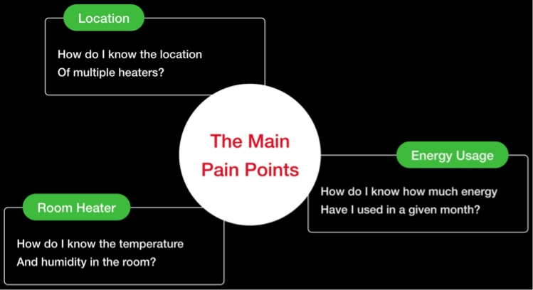 The Main Pain Points