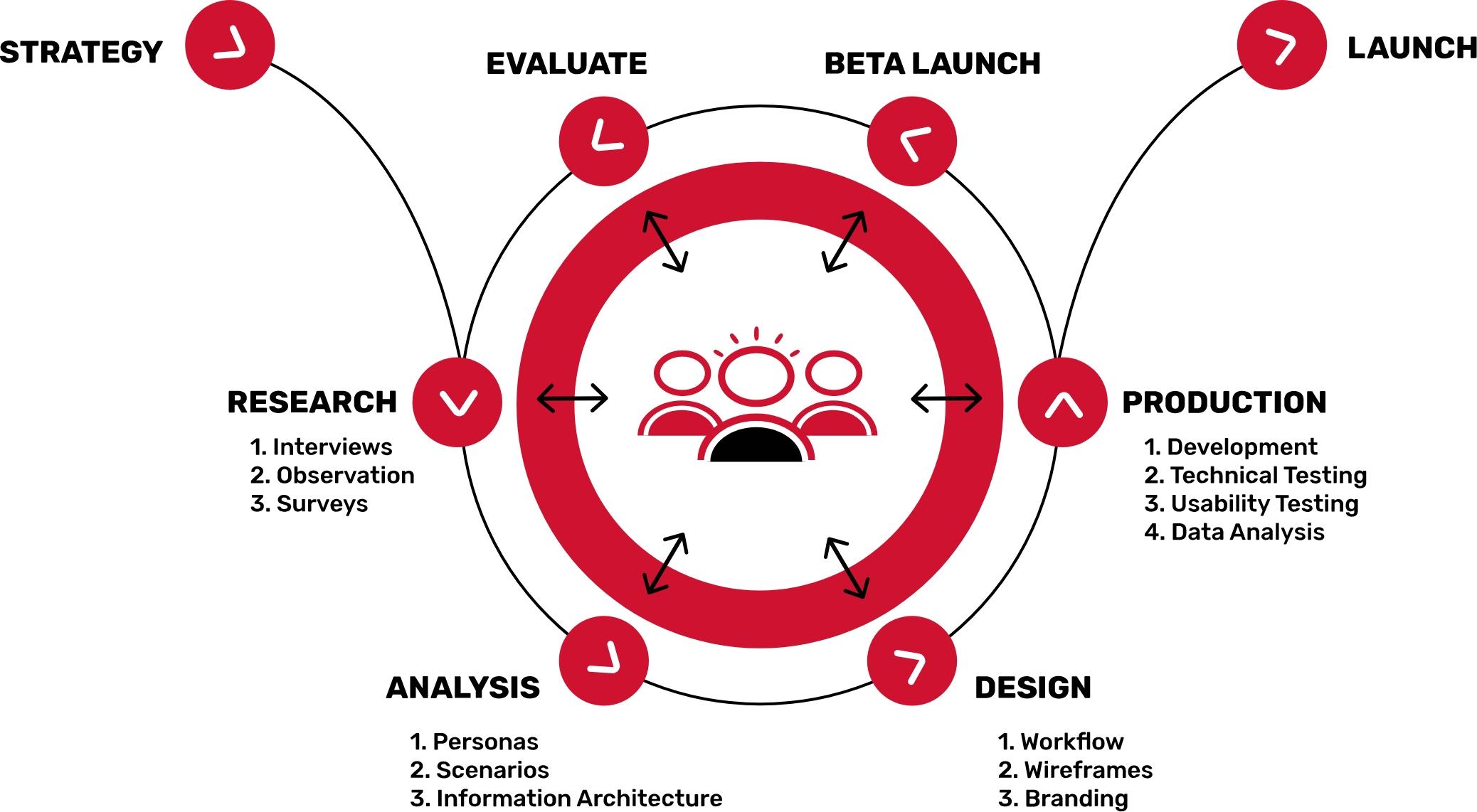 Our UIUX Process
